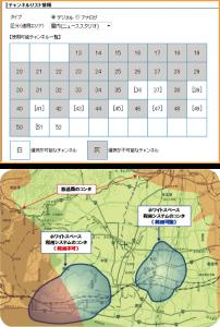 チャンネルリスト情報イメージ