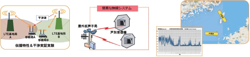 新たな電波利用システムに関する調査研究イメージ